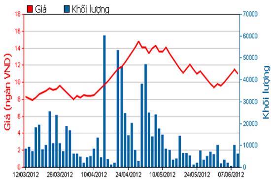 Diễn biến giá cổ phiếu KSH trong 3 tháng qua. Nguồn: HSX.