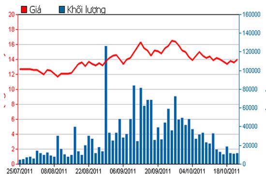 Diễn biến giá cổ phiếu KSS trong 3 tháng qua - Nguồn: HSX.