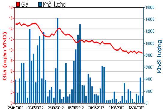 Diễn biến giá cổ phiếu LAF trong 3 tháng qua. Nguồn: HOSE.