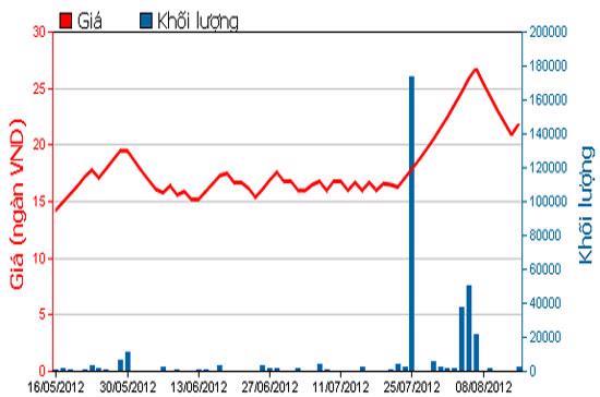Diễn biến giá cổ phiếu LGC trong 3 tháng qua - Nguồn: HOSE.