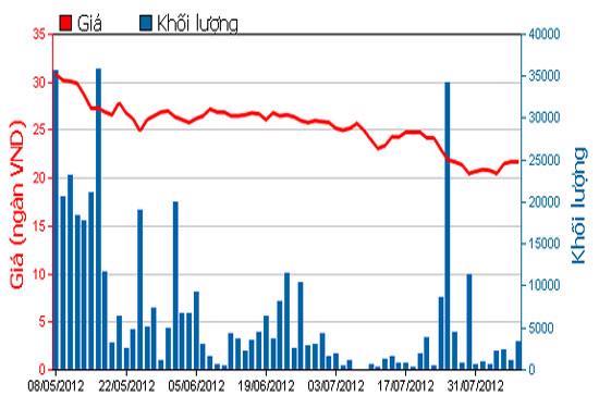 Diễn biến giá cổ phiếu LSS trong 3 tháng qua - Nguồn: HOSE.
