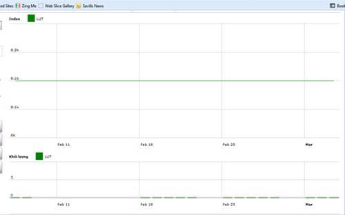 Diễn biến giá cổ phiếu LUT trong tháng qua. Nguồn: HNX.<br>
