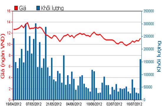 Biểu đồ giá cổ phiếu IJC trong 3 tháng qua - Nguồn: HOSE.