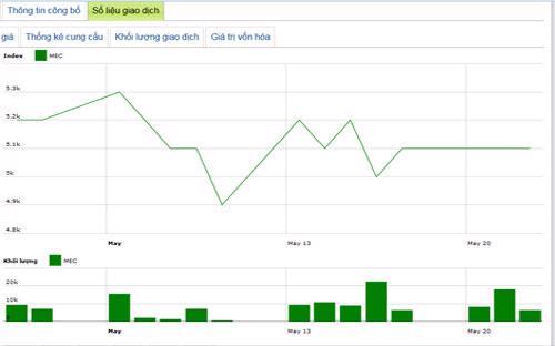 Diễn biến giá cổ phiếu MEC trong tháng qua - Nguồn: HNX.<br>