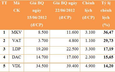 5 cổ phiếu tăng giá mạnh nhất trong tuần. Nguồn: HNX, VnEconomy.