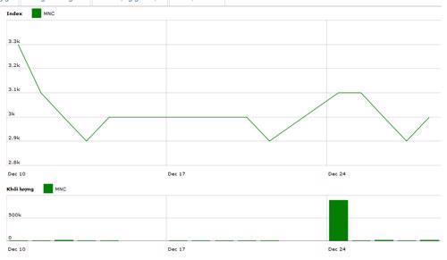 Diễn biến giá cổ phiếu MNC trong tháng qua. Nguồn: HNX.<br>