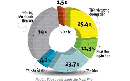 Cơ cấu tài sản của Minh Phú đến cuối 2012. Nguồn: Báo cáo tài chính của Minh Phú.<br>