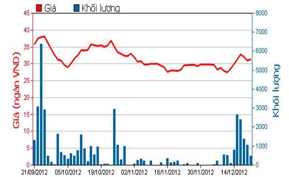 Diễn biến giá cổ phiếu MPC trong 3 tháng qua. Nguồn: HOSE.<br>