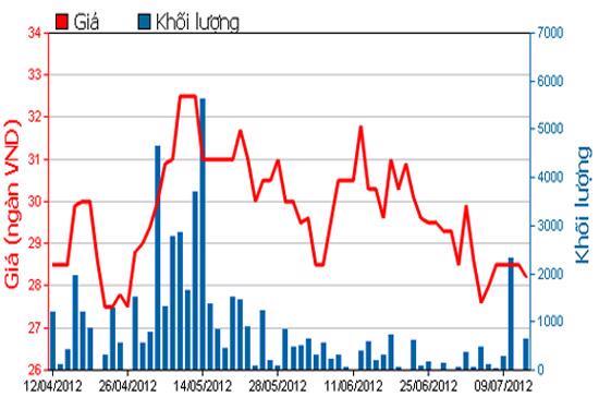 Diễn biến giá cổ phiếu MPC trong 3 tháng qua. Nguồn: HSX.