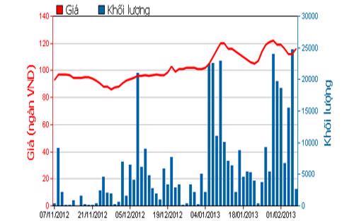 Diễn biến giá cổ phiếu MSN trong 3 tháng qua. Nguồn: HOSE.<br>