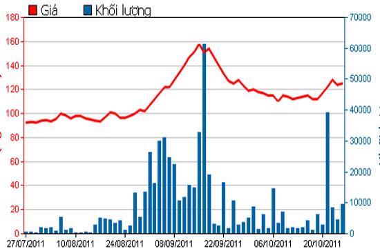 Diễn biến giá cổ phiếu MSN trong 3 tháng qua - Nguồn: HSX.