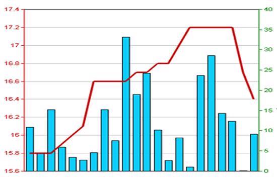Diễn biến giá cổ phiếu NBP trong 3 tháng qua - Nguồn: HNX.