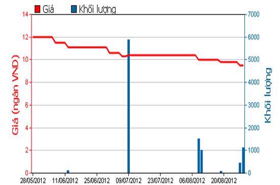 Diễn biến giá cổ phiếu NHW trong 3 tháng qua - Nguồn: HOSE.