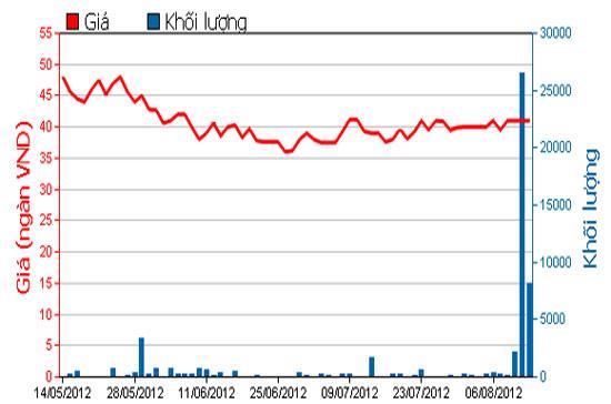 Diễn biến giá cổ phiếu NSC trong 3 tháng qua - Nguồn: HOSE.