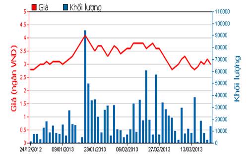 Diễn biến giá cổ phiếu NTB trong 3 tháng qua - Nguồn: HOSE.<br>