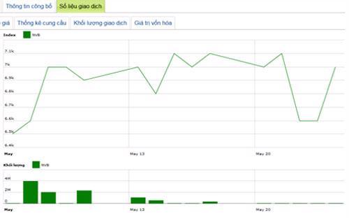 Diễn biến giá cổ phiếu NVB trong tháng qua - Nguồn: HNX.<br>