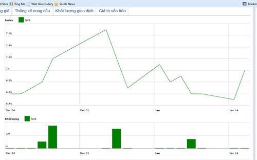 Diễn biến giá cổ phiếu NVB trong tháng qua. Nguồn: HNX.<br>