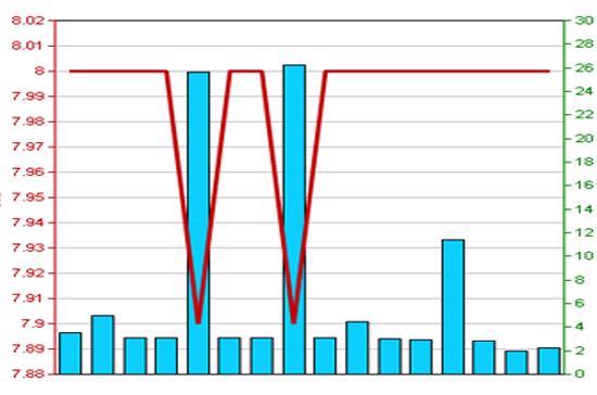 Diễn biến giá cổ phiếu NVB trong 3 tháng qua - Nguồn: HNX.