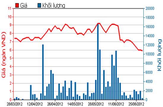 Diễn biến giá cổ phiếu NVN trong 3 tháng qua. Nguồn: HOSE.