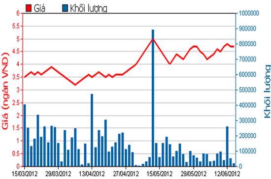 Diễn biến giá cổ phiếu NVT trong 3 tháng qua. Nguồn: HSX.