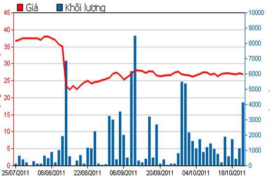 Diễn biến giá cổ phiếu OPC trong 3 tháng qua - Nguồn: HSX.