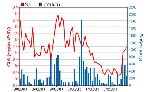 Diễn biến giá cổ phiếu PGD trong 3 tháng qua - Nguồn: HOSE.<br>