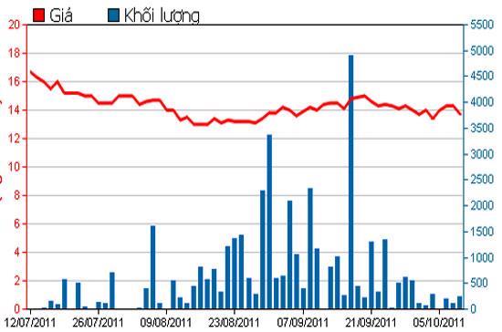 Diễn biến giá cổ phiếu POM trong 3 tháng qua - Nguồn: HSX.