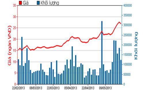 Diễn biến giá cổ phiếu PPC trong 3 tháng qua - Nguồn: HOSE.<br>