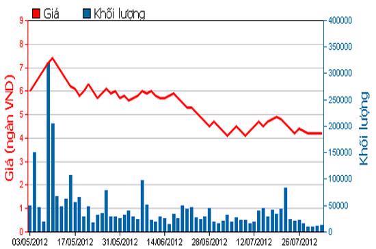 Diễn biến giá cổ phiếu PTL trong 3 tháng qua. Nguồn: HOSE.