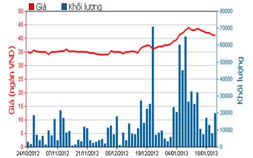 Diễn biến giá cổ phiếu PVD trong 3 tháng qua. Nguồn: HOSE.<br>