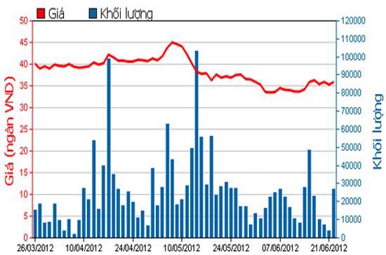 Diễn biến giá cổ phiếu PVD trong 3 tháng qua. Nguồn: HSX.