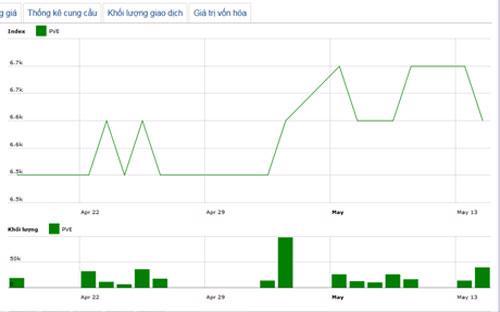 Diễn biến giá cổ phiếu PVE trong tháng qua - Nguồn: HNX.<br>