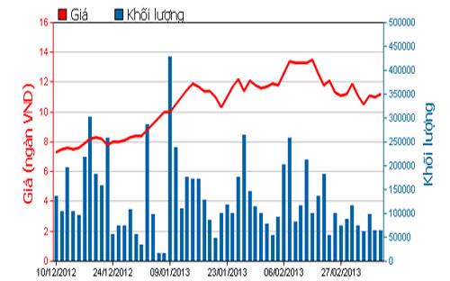 Diễn biến giá cổ phiếu PVF trong 3 tháng qua - Nguồn: HOSE.<br>