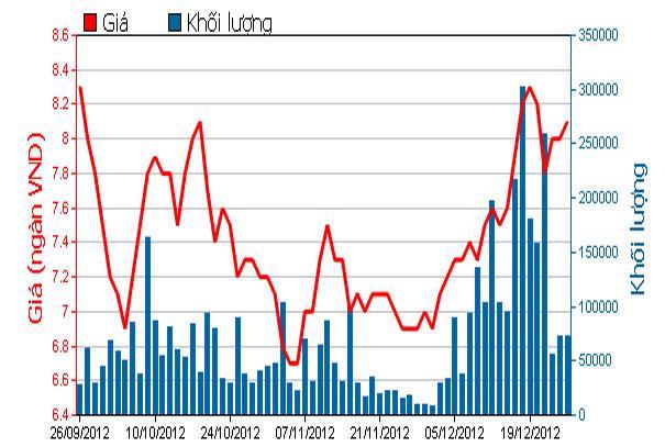 Diễn biến giá cổ phiếu PVF trong 3 tháng qua. Nguồn: HOSE.<br>
