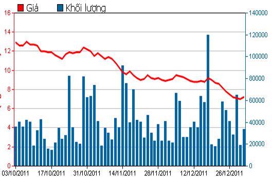 Diễn biến giá cổ phiếu PVF trong 3 tháng qua. Nguồn: HSX.