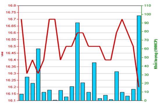 Diễn biến giá cổ phiếu PVI trong tháng qua. Nguồn: HNX.