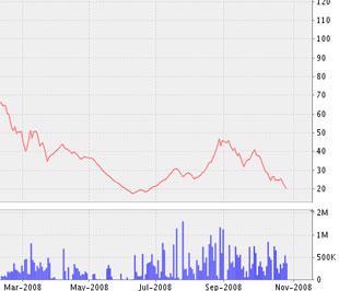 Biểu đồ diễn biến cổ phiếu (PVI-HASTC) từ đầu tháng 3/2008 đến nay - Nguồn ảnh: VNDS.