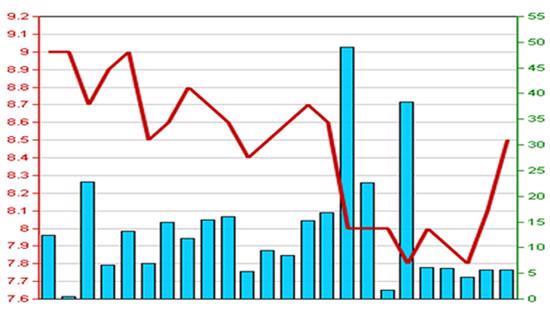 Diễn biến giá cổ phiếu PVR trong 3 tháng qua - Nguồn: HNX.