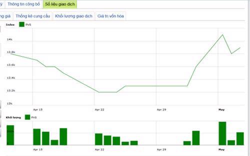 Diễn biến giá cổ phiếu PVS trong tháng qua - Nguồn: HNX.<br>