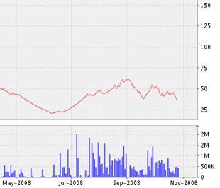 Biểu đồ diễn biến cổ phiếu (PVS-HASTC) từ đầu tháng 5/2008 đến nay - Nguồn ảnh: VNDS.