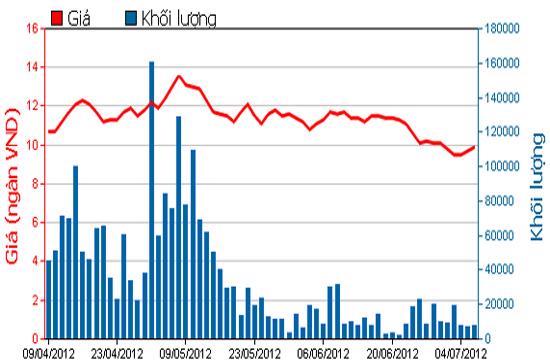 Diễn biến giá cổ phiếu PXS trong 3 tháng qua. Nguồn: HOSE.