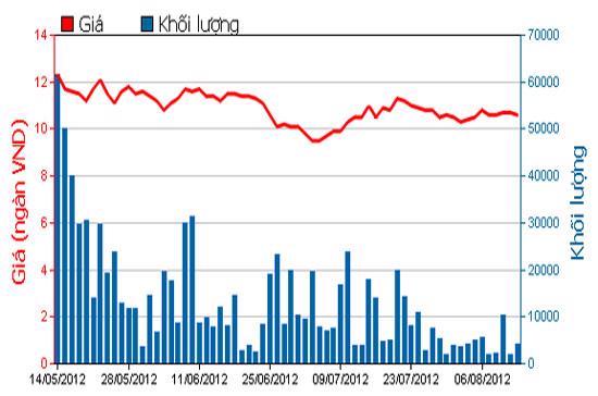 Diễn biến giá cổ phiếu PXS trong 3 tháng qua - Nguồn: HOSE.