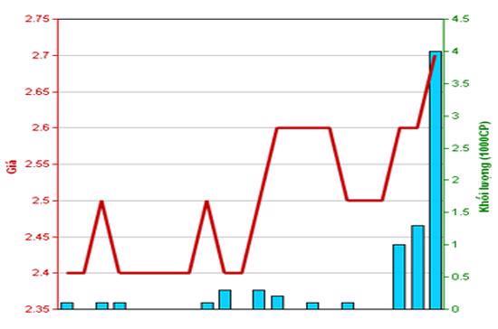 Diễn biến giá cổ phiếu QCC trong tháng qua. Nguồn: HNX.