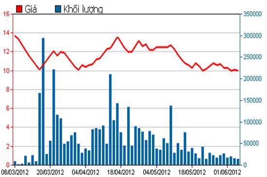 Diễn biến giá cổ phiếu QCG trong 3 tháng qua. Nguồn: HSX.