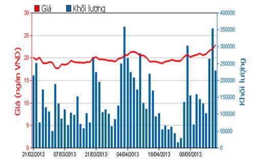 Diễn biến giá cổ phiếu REE trong 3 tháng qua - Nguồn: HOSE.<br>