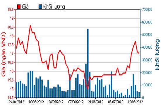 Diễn biến giá cổ phiếu REE trong 3 tháng qua. Nguồn: HOSE.