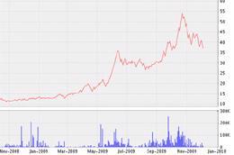 Biểu đồ diến biến giá cổ phiếu SAV từ tháng 11/2008 đến nay - Nguồn: VNDS.