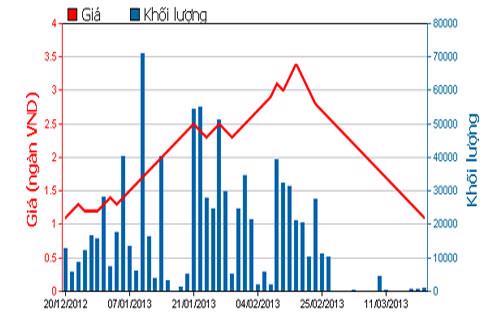 Diễn biến giá cổ phiếu SBS trong 3 tháng qua. Nguồn: HOSE.<br>