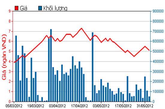 Biểu đồ giá cổ phiếu SBS - Nguồn: HOSE.