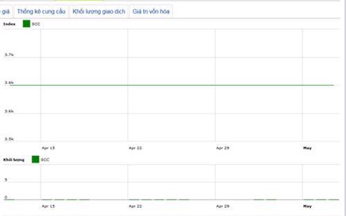 Diễn biến giá cổ phiếu SCC trong tháng qua - Nguồn: HNX.<br>